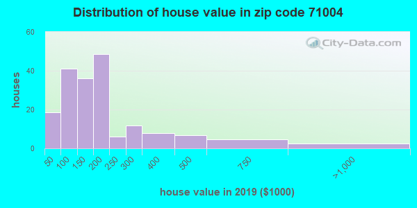 Zip code 71004 house/condo values in 2010