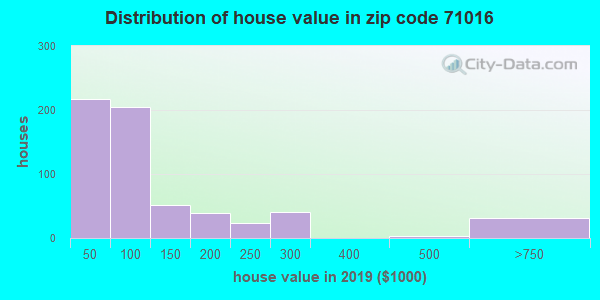 Zip code 71016 house/condo values in 2010