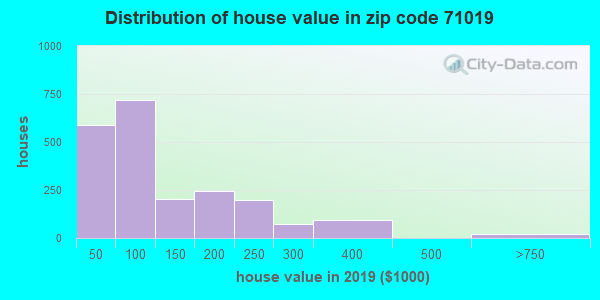Zip code 71019 house/condo values in 2010