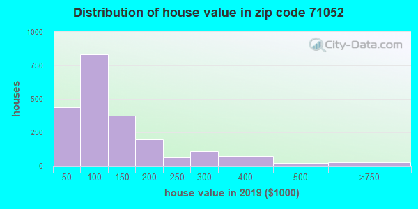 Zip code 71052 house/condo values in 2011