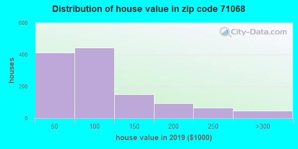 Zip code 71068 house/condo values in 2010