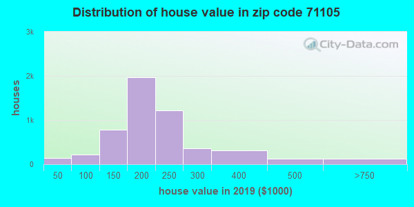 Zip code 71105 house/condo values in 2010
