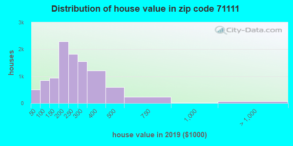 Zip code 71111 house/condo values in 2011