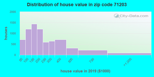 Zip code 71203 house/condo values in 2010