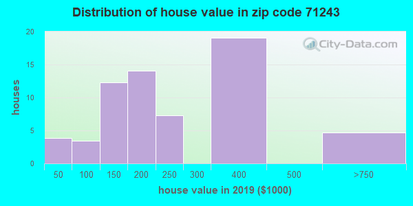 Zip code 71243 house/condo values in 2010