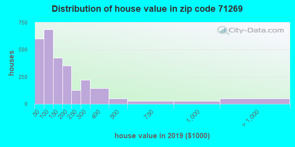 Zip code 71269 house/condo values in 2010