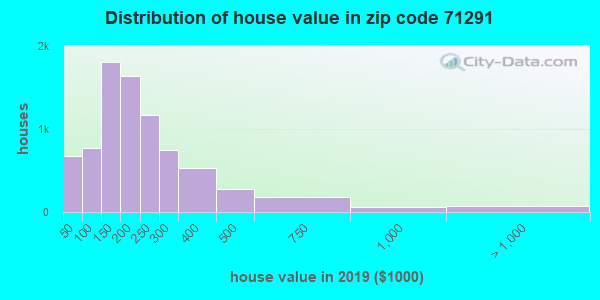 Zip code 71291 house/condo values in 2010