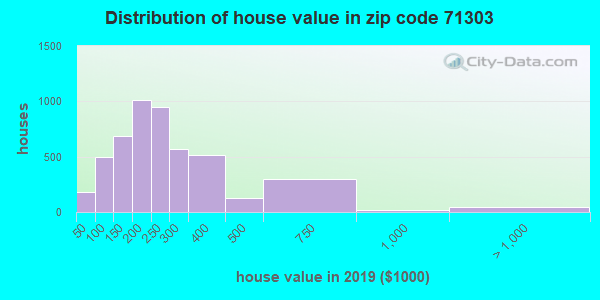 Zip code 71303 house/condo values in 2010