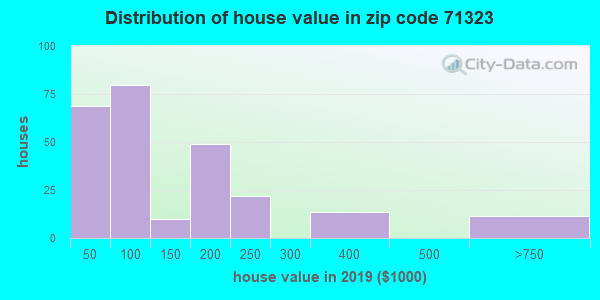 Zip code 71323 house/condo values in 2010