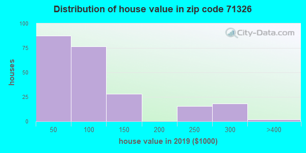 Zip code 71326 house/condo values in 2010