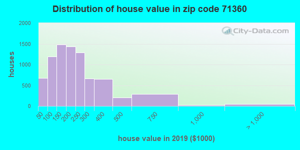 Zip code 71360 house/condo values in 2010