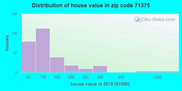 Zip code 71375 house/condo values in 2010
