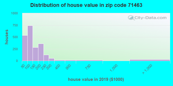 Zip code 71463 house/condo values in 2010