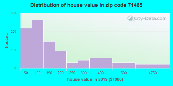 Zip code 71465 house/condo values in 2010
