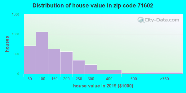 Zip code 71602 house/condo values in 2010
