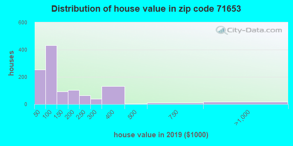 Zip code 71653 house/condo values in 2010