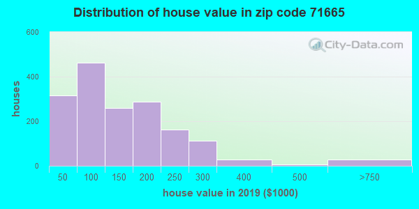 Zip code 71665 house/condo values in 2010