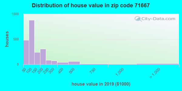 Zip code 71667 house/condo values in 2010