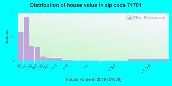 Zip code 71701 house/condo values in 2010