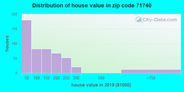 Estimate of home value of owner-occupied houses/condos in 2016 in zip code 71740