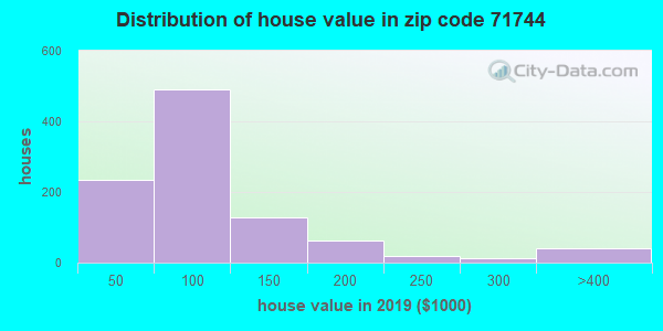 Zip code 71744 house/condo values in 2010