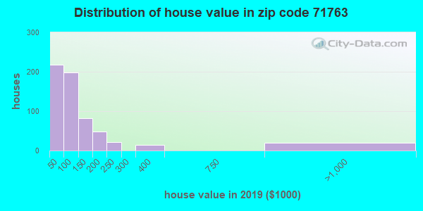 Zip code 71763 house/condo values in 2010