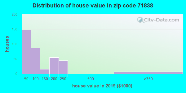 Zip code 71838 house/condo values in 2010