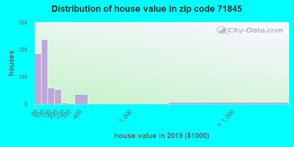 Zip code 71845 house/condo values in 2010