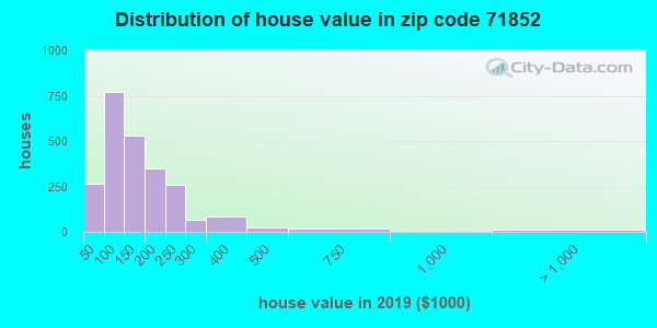 Zip code 71852 house/condo values in 2011