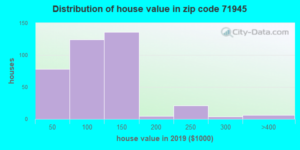 Zip code 71945 house/condo values in 2010