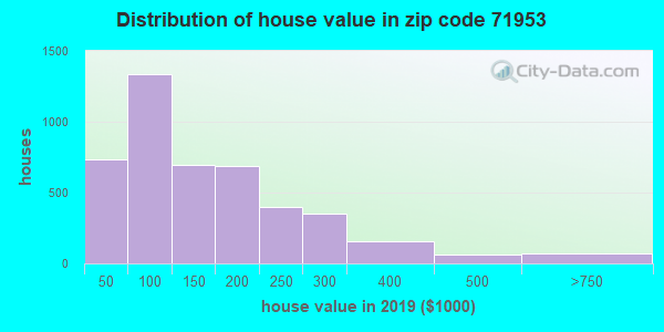 Zip code 71953 house/condo values in 2010