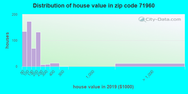 Zip code 71960 house/condo values in 2010
