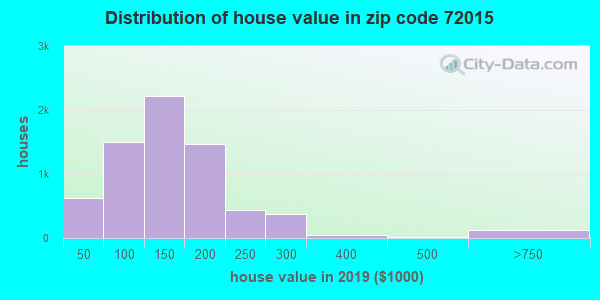 Zip code 72015 house/condo values in 2011