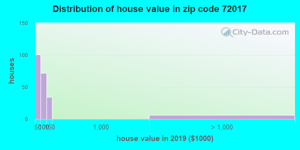 Zip code 72017 house/condo values in 2010