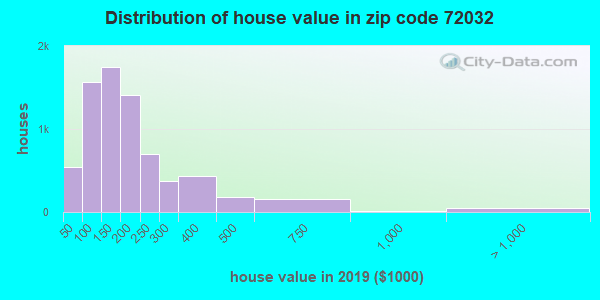 Zip code 72032 house/condo values in 2010