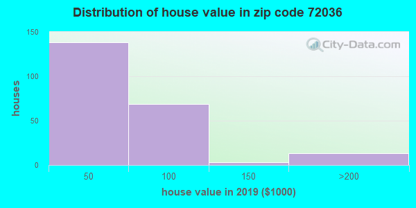 Zip code 72036 house/condo values in 2010