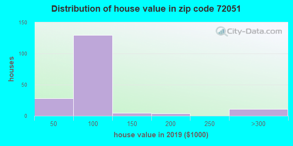Zip code 72051 house/condo values in 2010