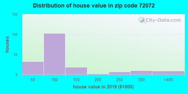 Zip code 72072 house/condo values in 2010