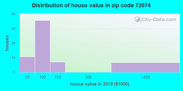Zip code 72074 house/condo values in 2010