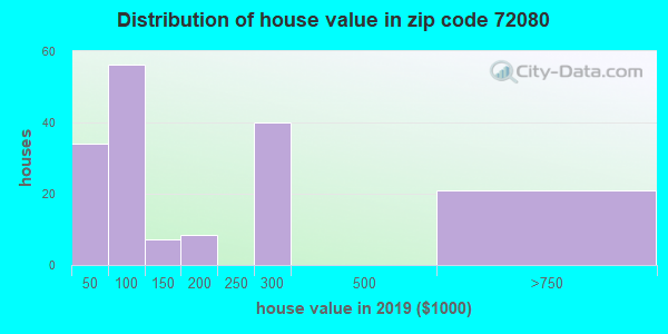 Zip code 72080 house/condo values in 2010