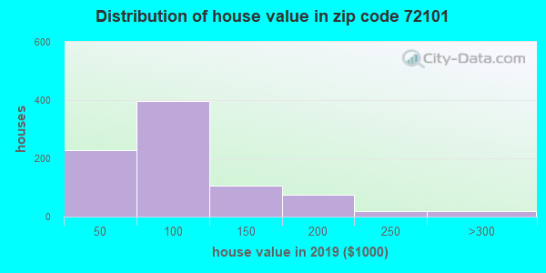 Zip code 72101 house/condo values in 2010