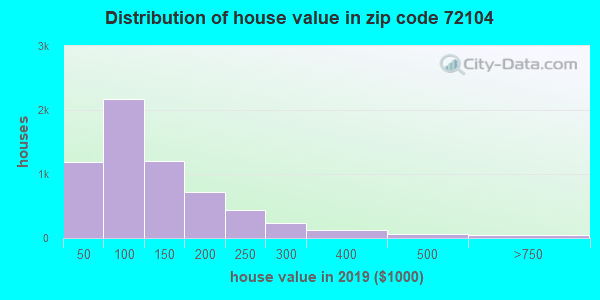 Zip code 72104 house/condo values in 2010