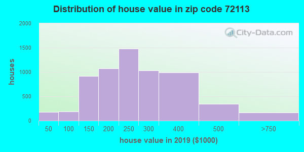 Zip code 72113 house/condo values in 2010