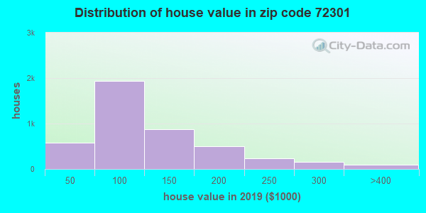 Estimate of home value of owner-occupied houses/condos in 2013 in zip code 72301