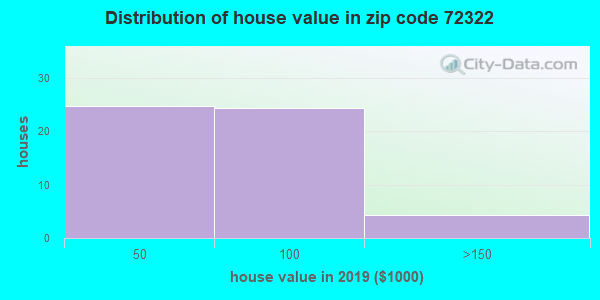 Zip code 72322 house/condo values in 2010