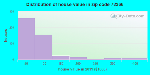 Zip code 72366 house/condo values in 2010