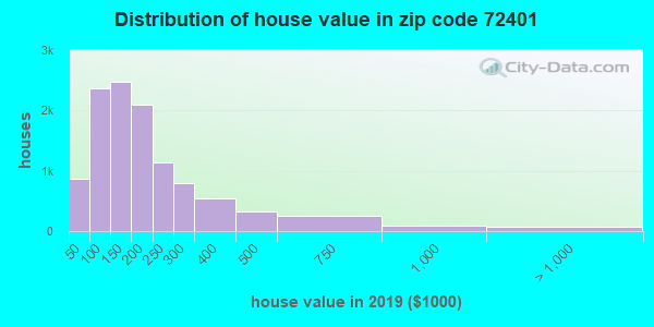 Zip code 72401 house/condo values in 2011
