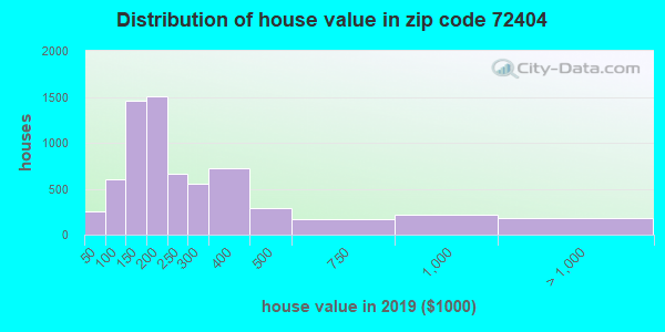 Zip code 72404 house/condo values in 2010