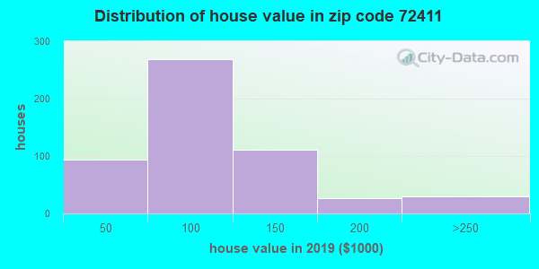 Zip code 72411 house/condo values in 2010