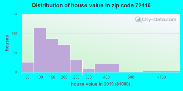 Zip code 72416 house/condo values in 2010